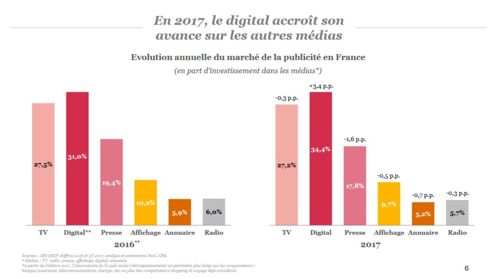 évolution annuelle du marché de la pub en France