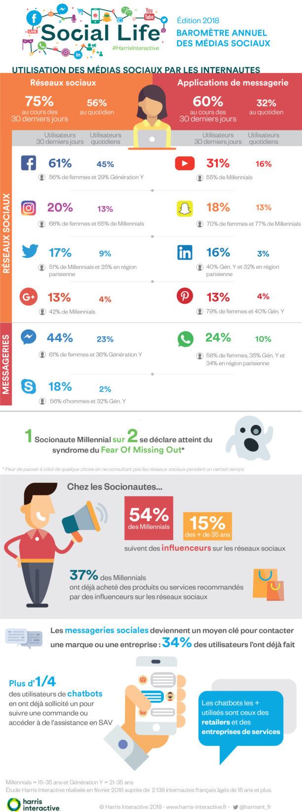 Baromètre 2018 des médias sociaux - Harris Interactive