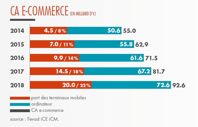 chiffre d'affaires e-Commerce