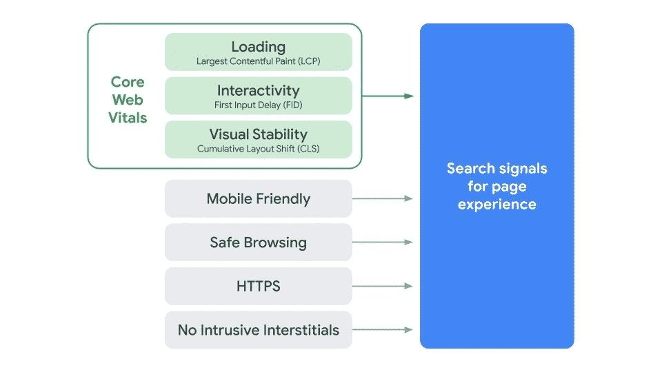 indicateurs Google