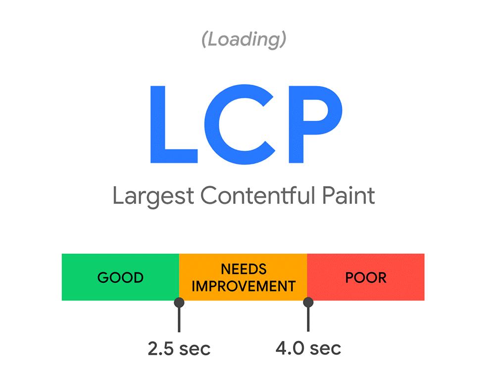 LCP temps
